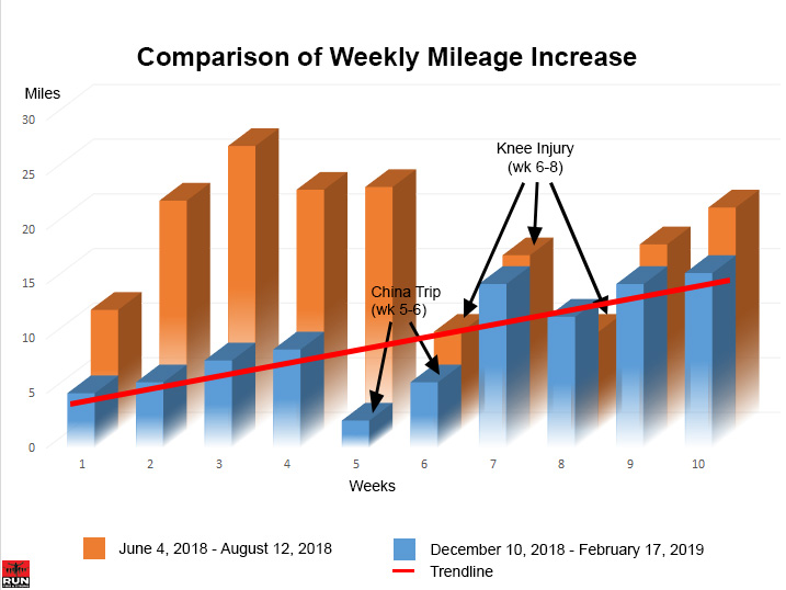 Comparison of Weekly Running Mileage Increase for Weeks 1-10